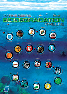 biodegradation chart